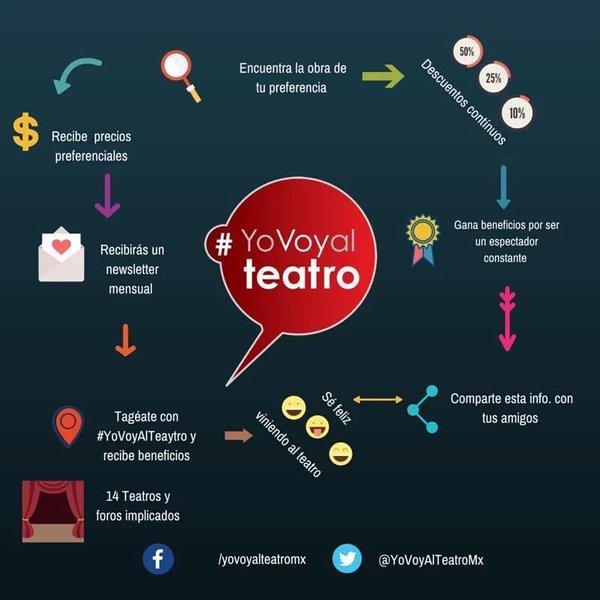 YoVoyAlTeatro 5